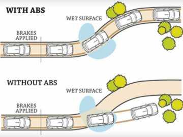 Sistemul de franare ABS